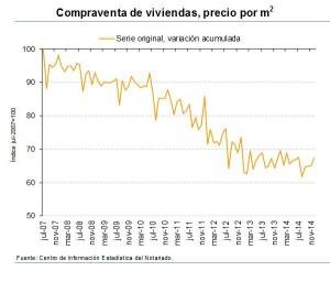 precio metro cuadrado 2014