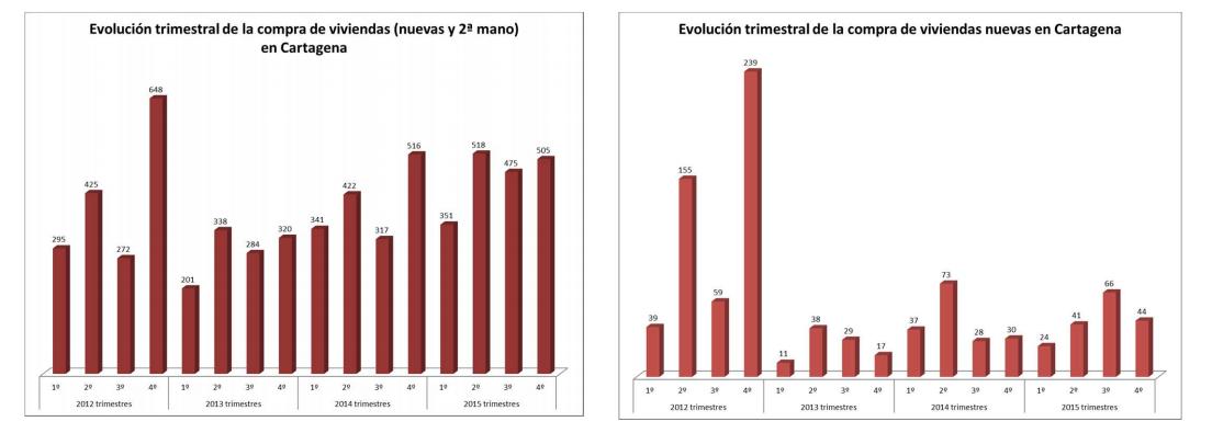 venta de viviendas en Cartagena 2015